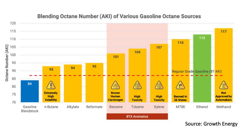 Blending Octane Number (AKI) of Various Gasoline Octane Sources
